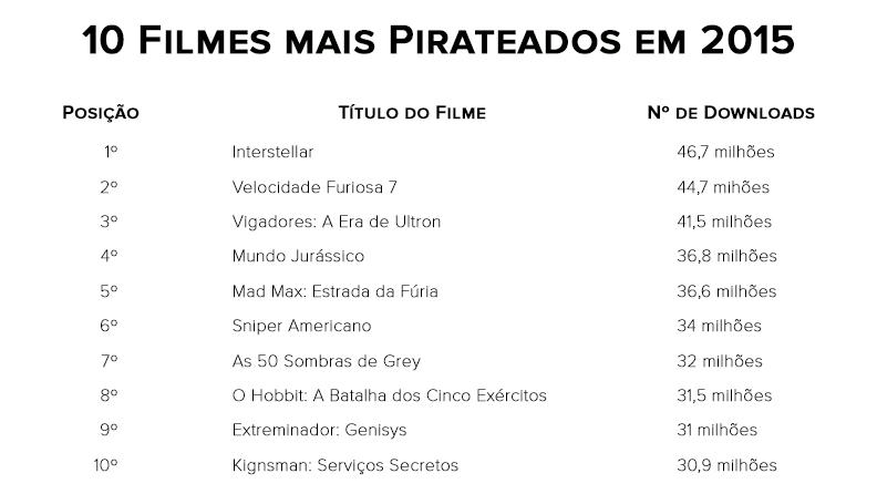 Filmes mais pirateados de 2015